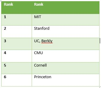 Top Universities In Usa >> Ms In Us